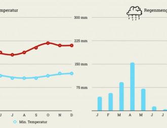 Klimatabelle mit Temperaturen und Regenmenge