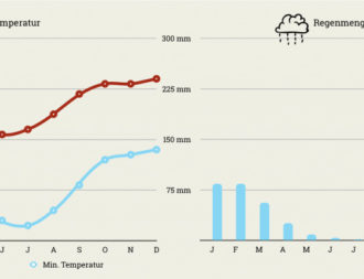 Klimatabelle mit Temperaturen und Regenmenge Südafrika Madikwe Game Reserve