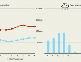 Klimatabelle mit Temperaturen und Regenmenge Tansania Ngorongoro Krater